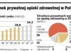 Chcą kupować polskie <strong>przychodnie</strong>, szpitale, spa