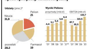 Rynek dystrybucji farmaceutycznej