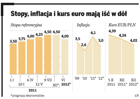 Stopy, inflacja i kurs euro mają iść w dół