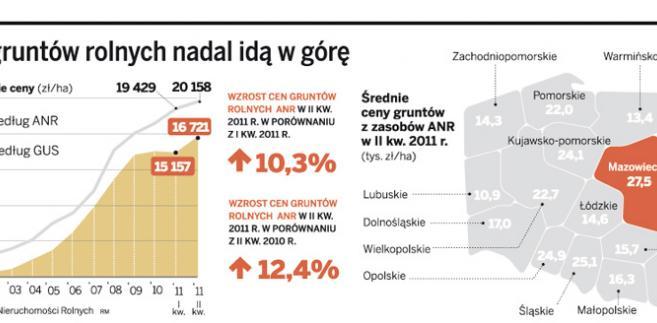 Ceny gruntów rolnych nadal idą w górę
