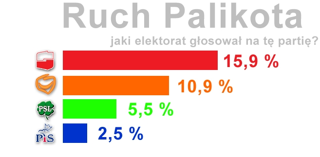 Na Ruch Palikota zagłosowało w niedzielę 10,9 proc. wyborców Platformy Obywatelskiej z 2007 r. i 15,9 proc. dawnych wyborców Lewicy i Demokratów .