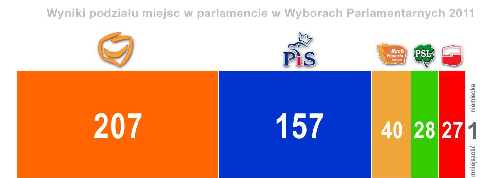 PKW ogłosiła oficjalne wyniki wyborów parlamentarnych