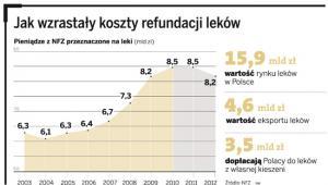 Jak wzrastały koszty refundacji leków