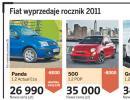 Startują wyprzedaże samochodów z rocznika 2011