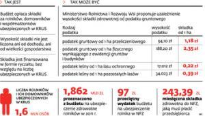 Zasady opłacania składek za rolników ubezpieczonych w KRUS