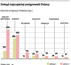 Dokąd najczęściej emigrowali Polacy
