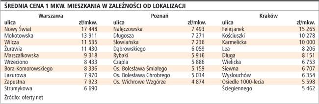 <strong>W</strong> niektórych regionach <strong>Polski</strong> <strong>ceny</strong> mieszkań zaczęły rosnąć