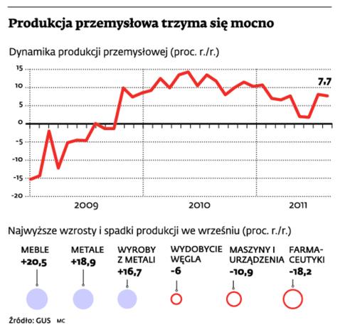 Produkcja przemysłowa trzyma się mocno