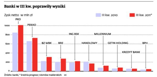Banki w III kw. poprawiły wyniki