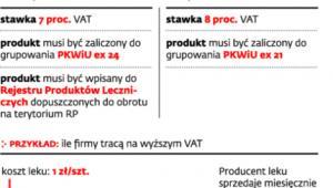 VAT na produkty lecznicze