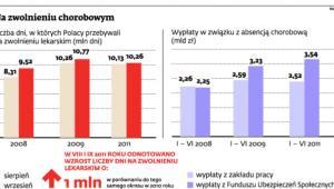 Ile dni Polacy przebywają na zwolnieniach lekarskich