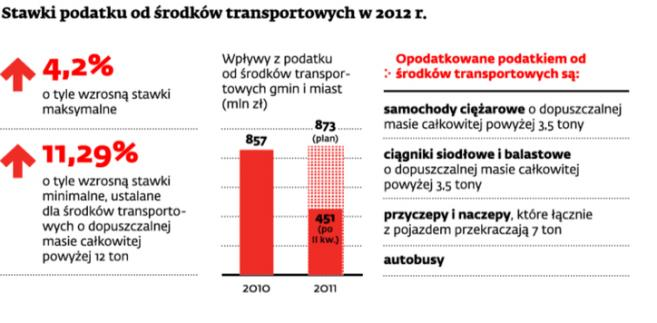 Stawki podatku od środków transportowych w 2012 r.