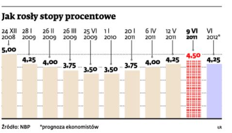 Jak rosły stopy procentowe