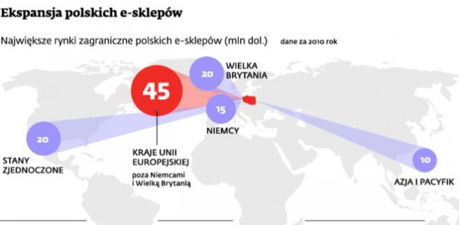 Ekspansja polskich e-sklepów