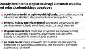 Zasady zwalniania z opłat za drugi kierunek studiów od roku akademickiego 2012/2013