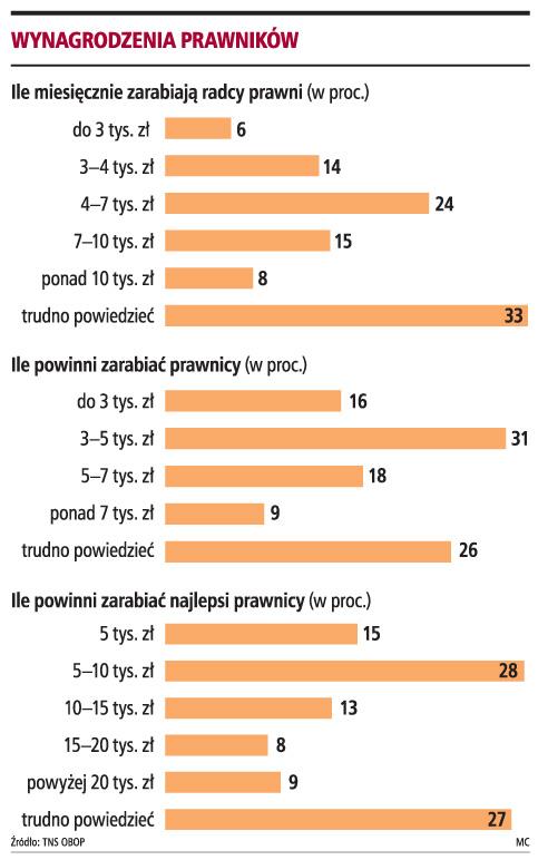Ponad 50 proc. Polaków uważa, że prawnicy zarabiają zbyt dużo