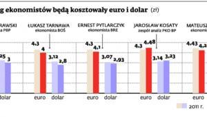 Ile według ekonomistów będą kosztowały euro i dolar