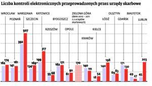Liczba kontroli elektronicznych przeprowadzanych przez urzędy skarbowe