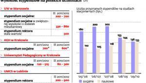 Wysokość stypendiów na polskich uczelniach