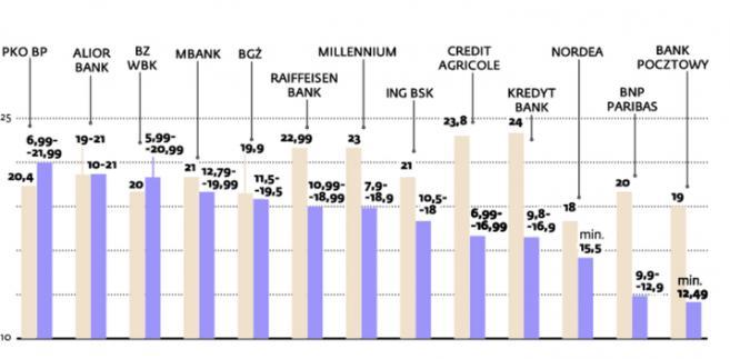 Karty kredytowe a kredyty gotówkowe – oferta wybranych banków