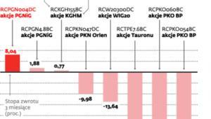 Stopy zwrotu wybranych certyfikatów Raiffeisen Centrobanku notowanych na GPW