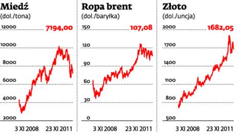 Ceny surowców pną się w górę