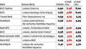 10 najlepszych depozytów jednodniowych na 5 tys. zł