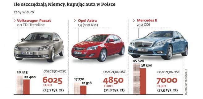 Ile oszczędzają Niemcy, kupując auta w Polsce