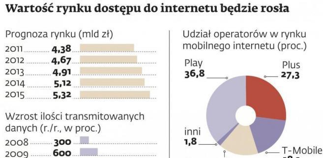 Wartość rynku dostępu do internetu będzie rosła