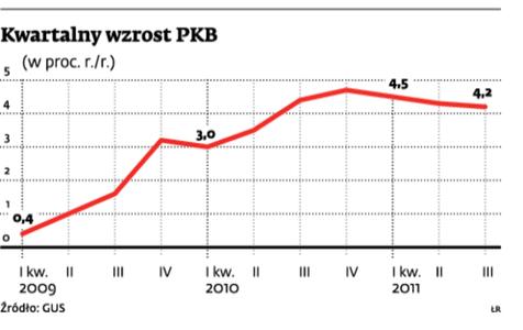 Kwartalny wzrost PKB