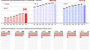 Wskaźnik zatrudnienia osób w wieku 55-64 lata