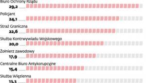 Porównanie liczby dni spędzonych na zwolnieniu lekarskim pracowników i służb mundurowych (2010 r.)