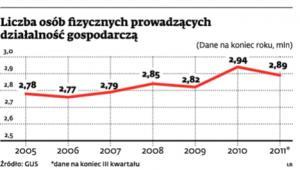 Liczba osób fizycznych prowadzących działalność gospodarczą