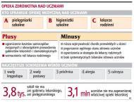 Stan zdrowia polskich uczniów jednym z najgo