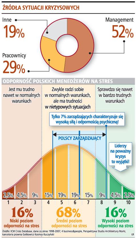 68 proc. menedżerów nie jest gotowych na walkę z <strong>kryzysem</strong>