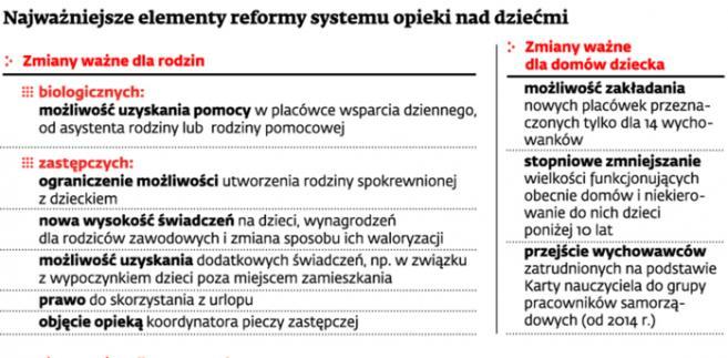 Najważniejsze elementy reformy systemu opieki nad dziećmi