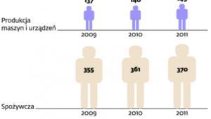 Jak zmieniało się zatrudnienie w branżach