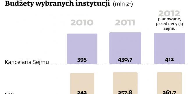 Budżety wybranych instytucji państwowych