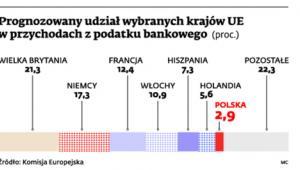 Prognozowany udział wybranych krajów UE w przychodach z podatku bankowego (proc.)