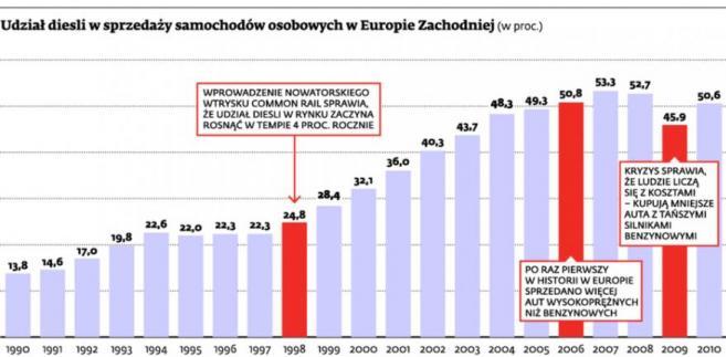 Udział diesli w sprzedaży samochodów osobowych w Europie Zachodniej (w proc.)