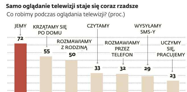 Zmienia się sposób oglądania telewizji