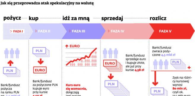 Jak się przeprowadza atak spekulacyjny na walutę