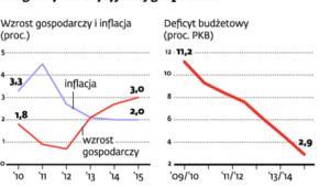 Prognozy dla brytyjskiej gospodarki