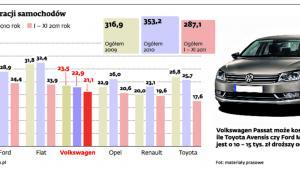 Liczba rejestracji samochodów