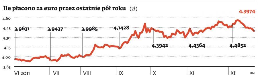 Ile płacono za euro przez ostatnie pół roku