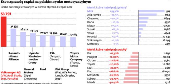 Kto naprawdę rządzi na polskim rynku motoryzacyjnycm