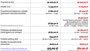 Zmiany w 50 - proc. kosztach