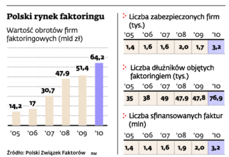 Polski rynek faktoringu