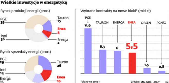 Wielkie inwestycje w energetykę