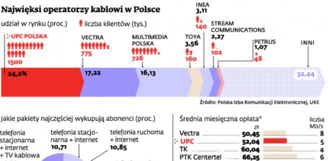 Telewizja Kablowa Upc Warszawa Kontakt